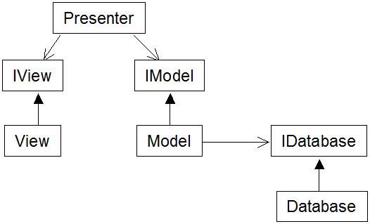 sett december   an example of test driven development with    view extends iview  model extends imodel  database extends idatabase  presenter uses iview and